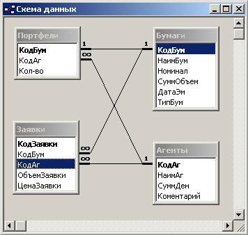 В результате мы получим систему таблиц базы...  Интерфейс задания связей между полями в схеме основан на...