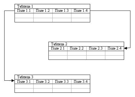 Рис..3. Схема реляционной модели данных В реляционной модели объекты и взаимосвязи между ними представляются с...