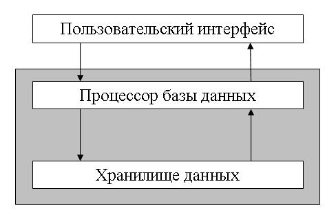 Рис. 7.35.  Принципиальная схема технологий файл-сервер(a) и клиент- сервер(b). b.