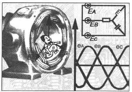 Трехфазные цепи. uCoz.  ЭКСПЕРИМЕНТЫ.  6. 2. Схемы с различным подключением генератора и нагрузки.